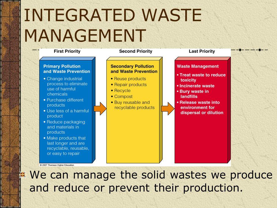 INTEGRATED WASTE MANAGEMENT