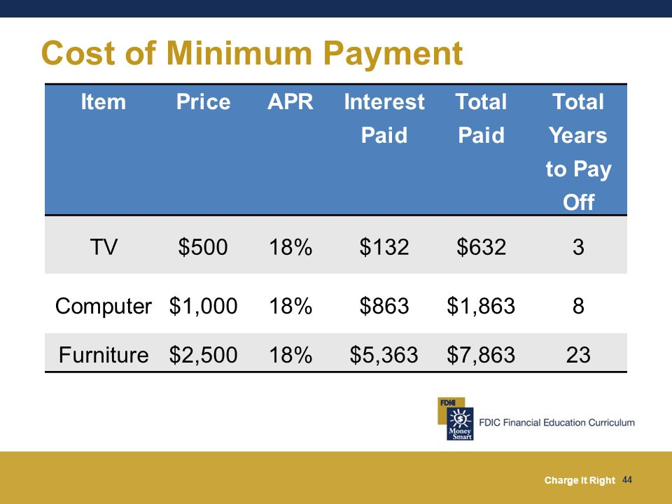 Cost of Minimum Payment