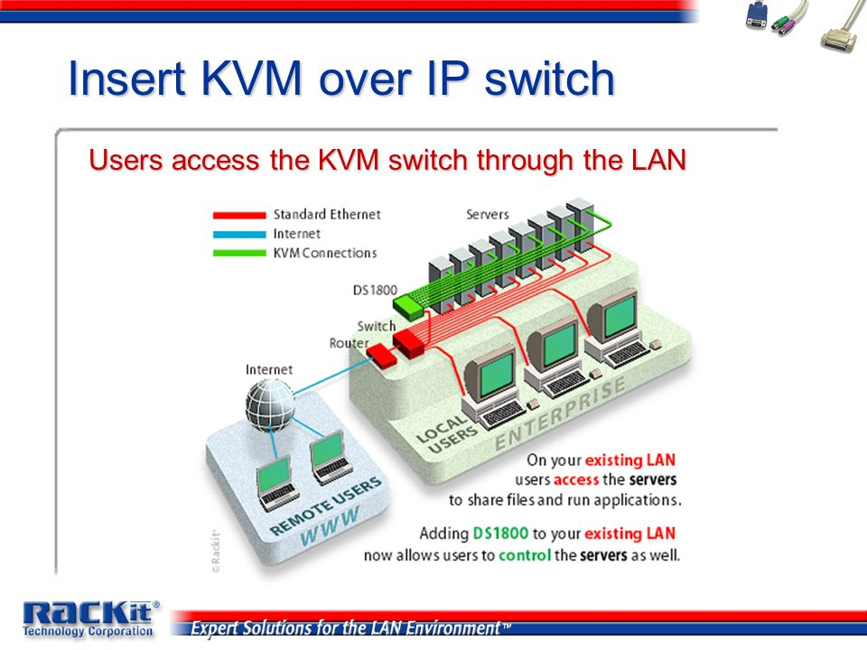 Insert KVM over IP switch