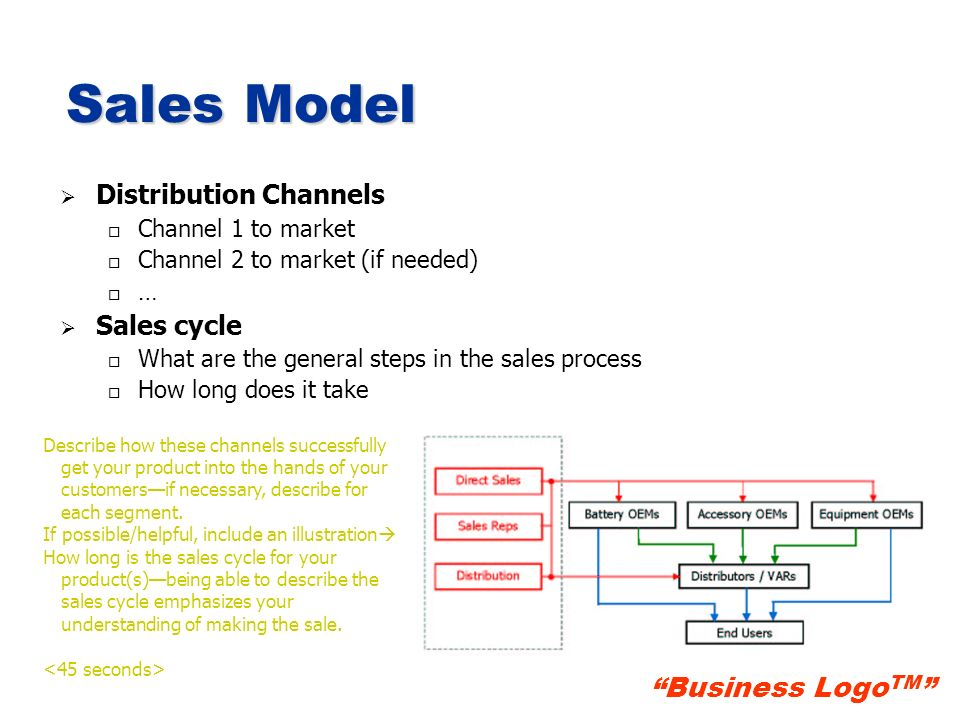 Sales Model Distribution Channels Sales cycle Channel 1 to market