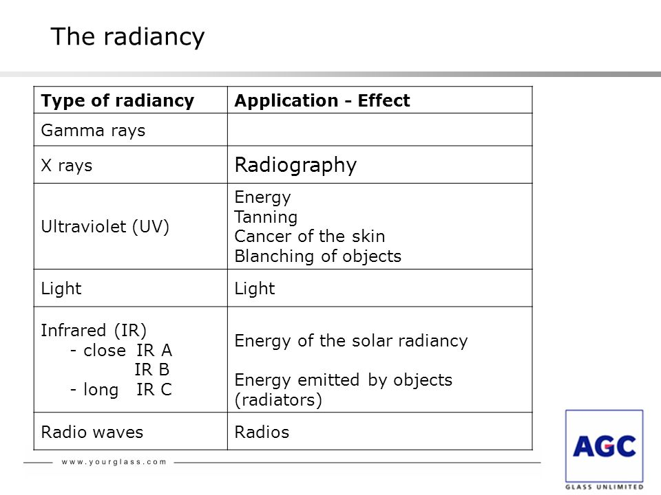 The radiancy Radiography Type of radiancy Application - Effect