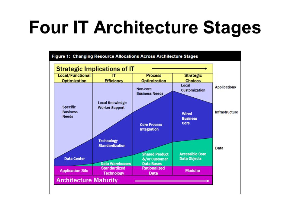 Four IT Architecture Stages