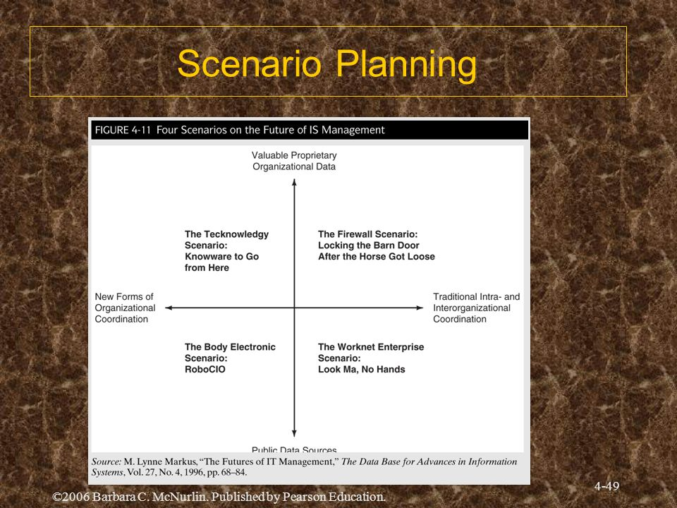 Scenario Planning Ch04 Slide 50. Just re-sized border on heading.
