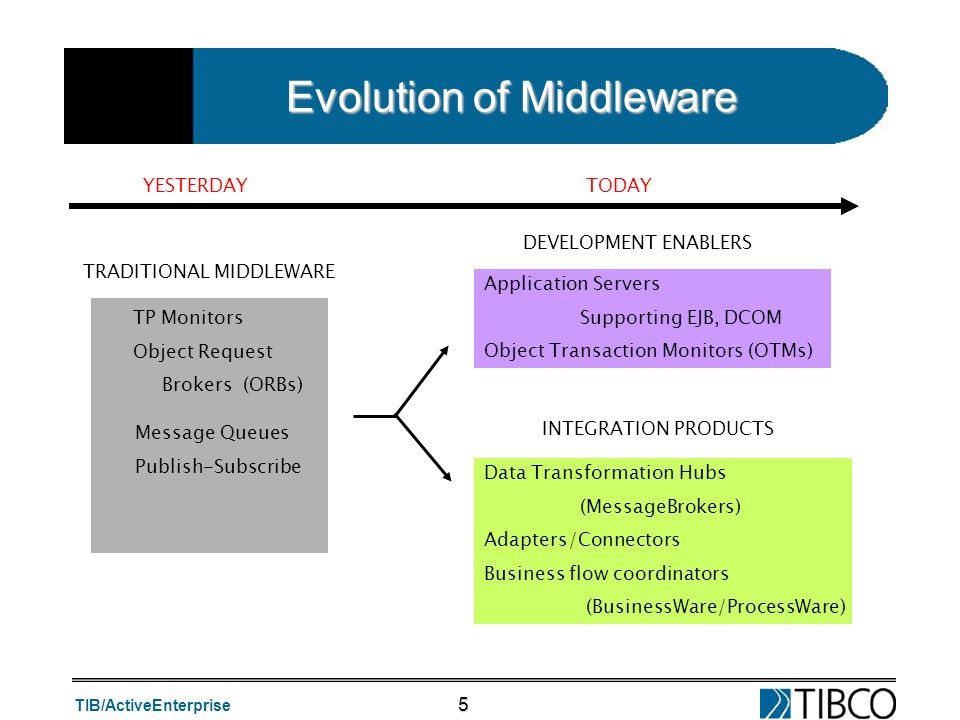 Evolution of Middleware