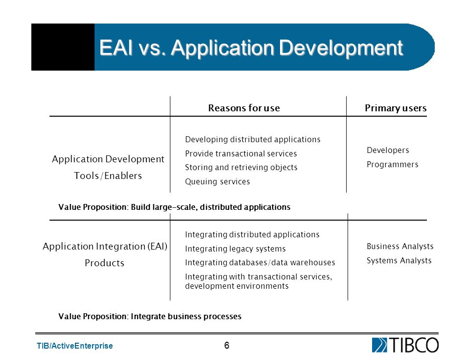 EAI vs. Application Development