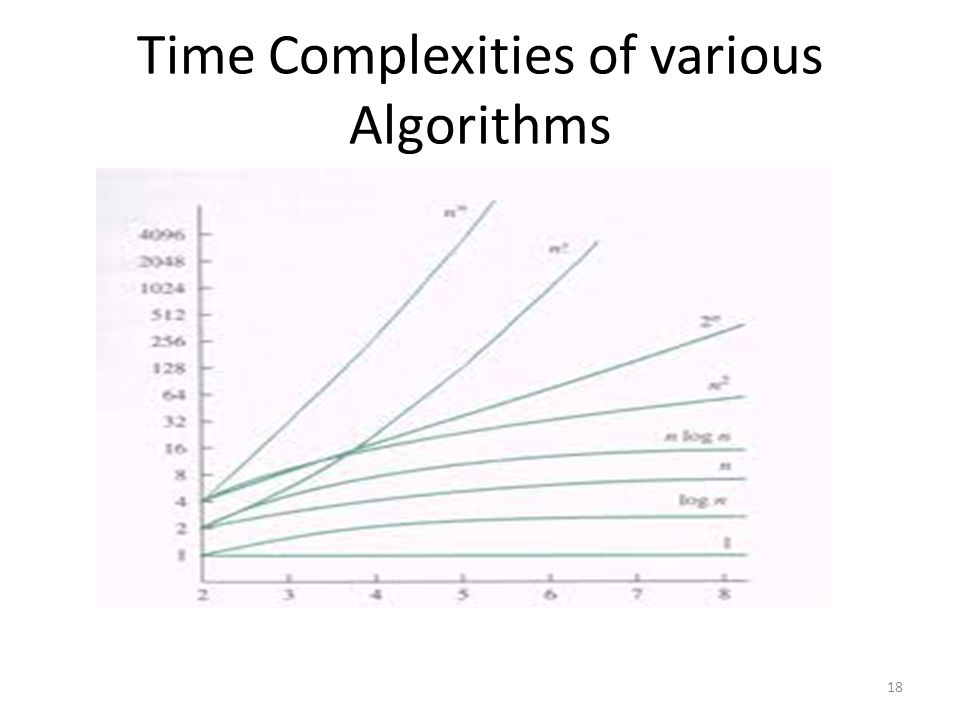 Time Complexities of various Algorithms