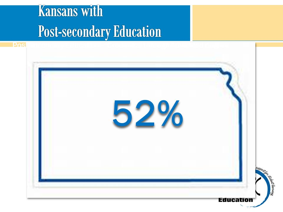 Kansans with Post-secondary Education