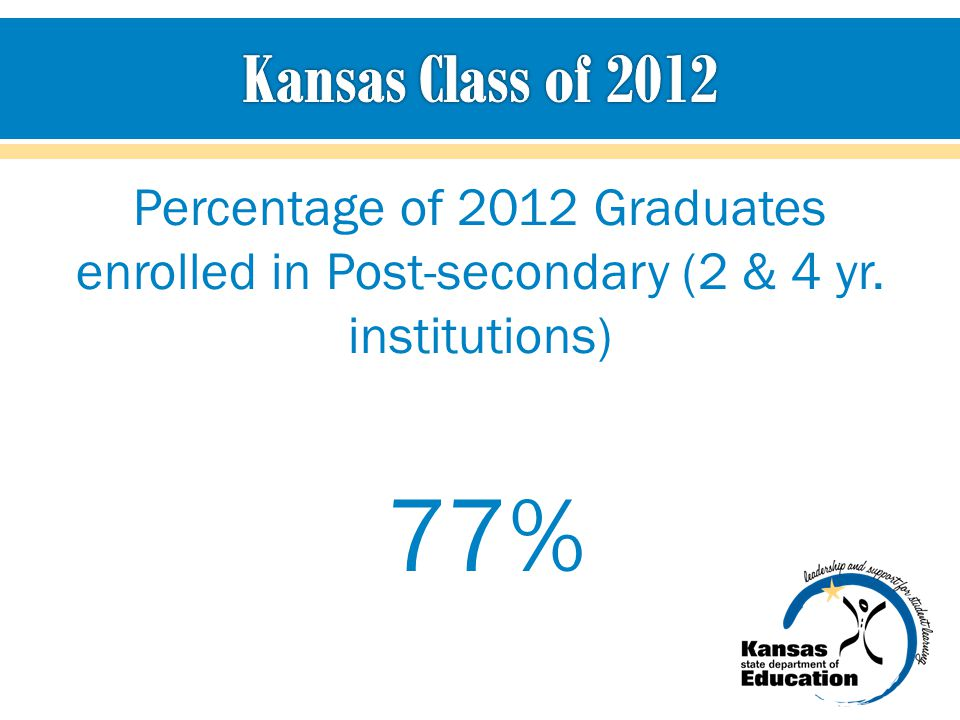 Kansas Class of 2012 Percentage of 2012 Graduates enrolled in Post-secondary (2 & 4 yr. institutions)