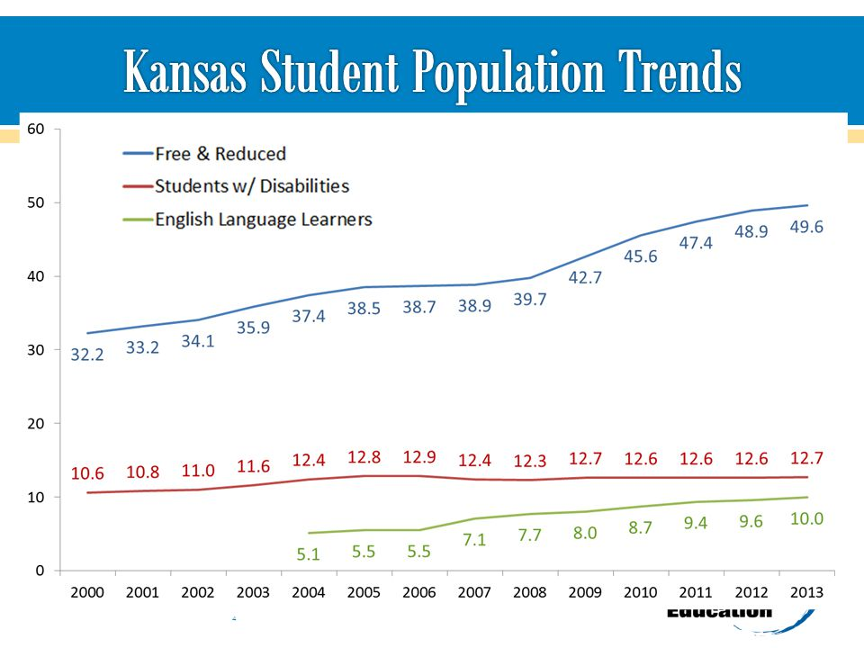 Kansas Student Population Trends