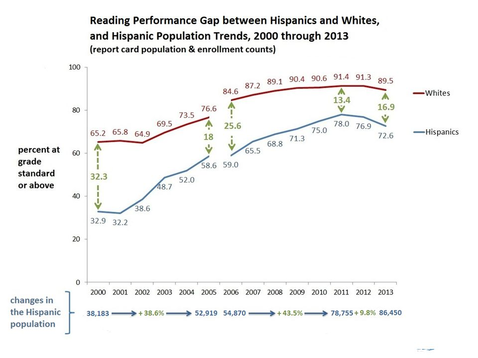 The population counts here, after 2009, have been slightly inflated by a change in the federal method for counting Hispanics.