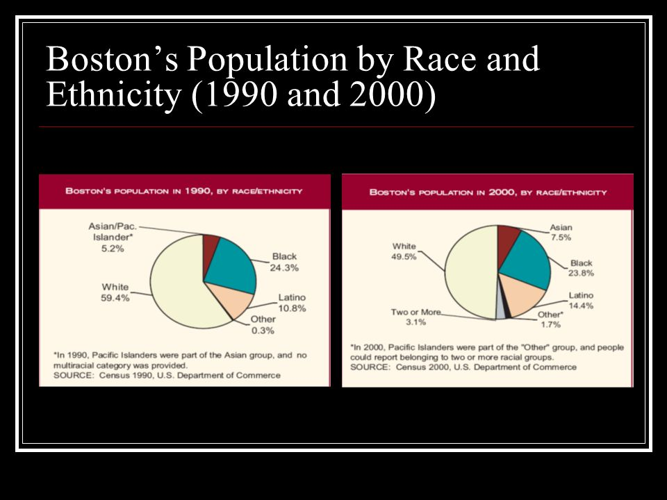 Boston's Population by Race and Ethnicity (1990 and 2000)