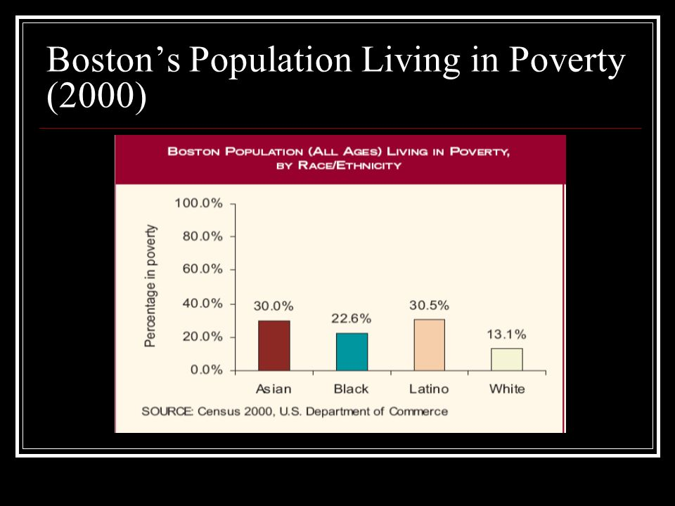 Boston's Population Living in Poverty (2000)