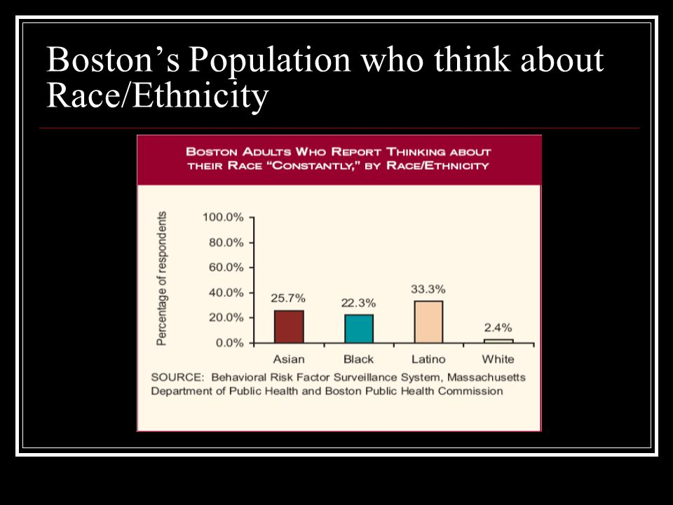 Boston's Population who think about Race/Ethnicity