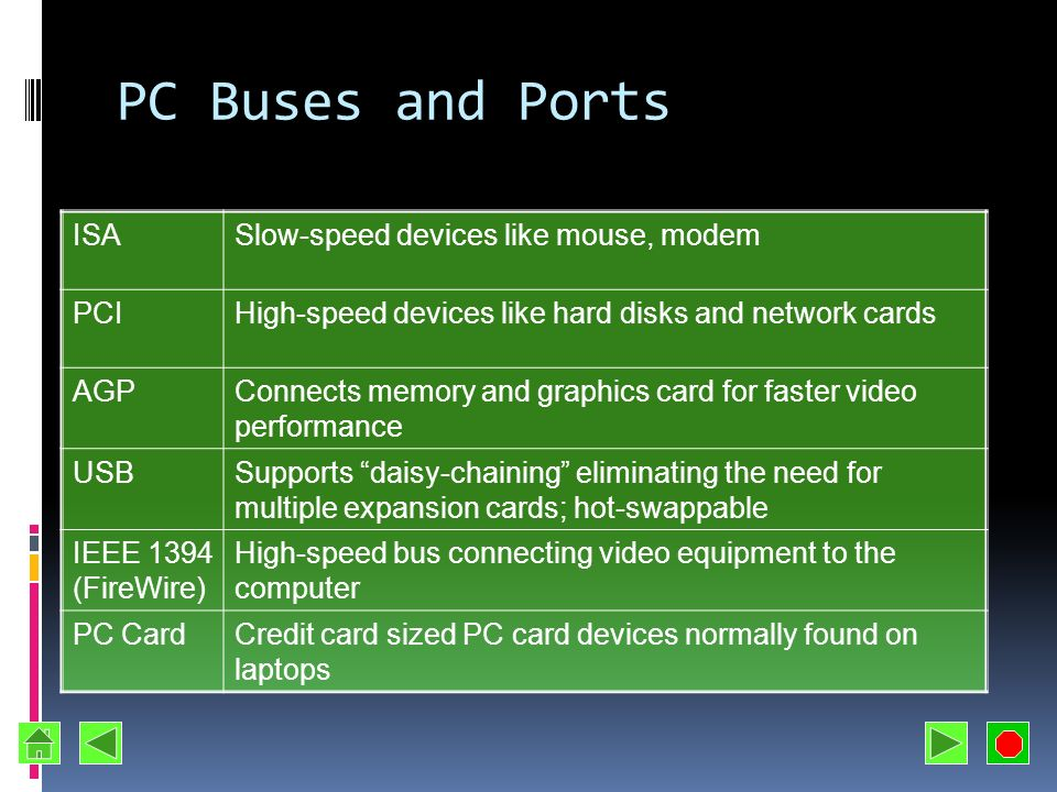 PC Buses and Ports ISA Slow-speed devices like mouse, modem PCI