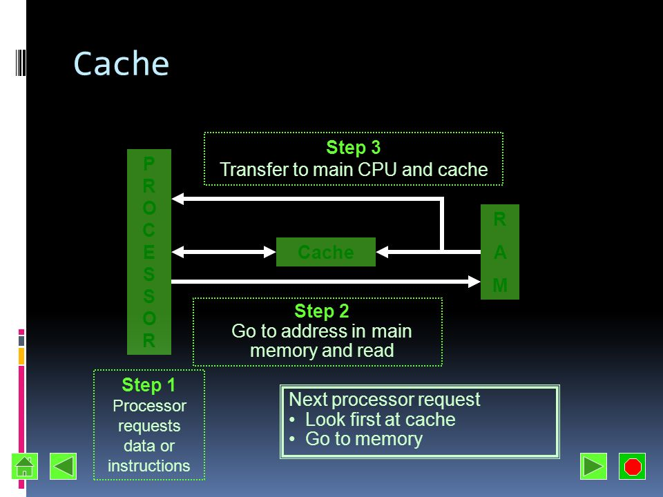 Cache Step 3 Transfer to main CPU and cache P R O C E S R A M Cache