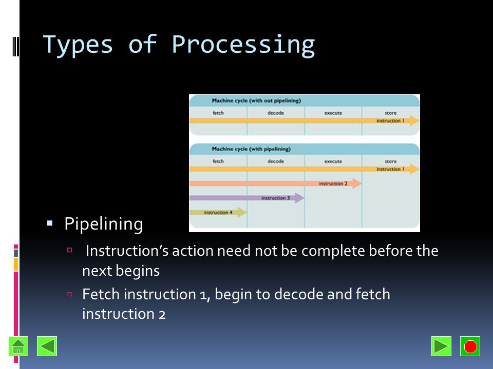 Types of Processing Pipelining
