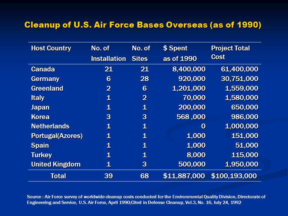 The US Bases in the Philippines - ppt download