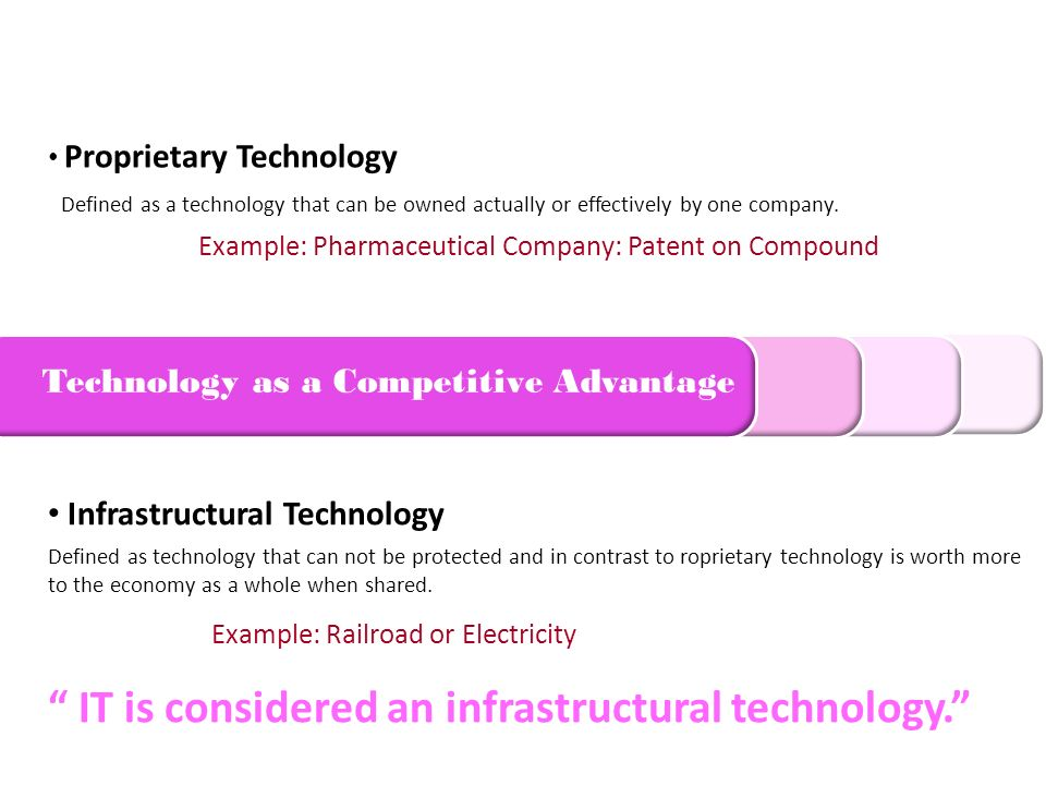 Technology as a Competitive Advantage