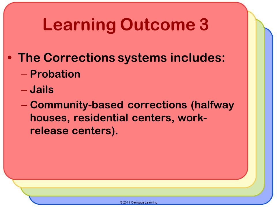 Learning Outcome 3 The Corrections systems includes: Probation Jails