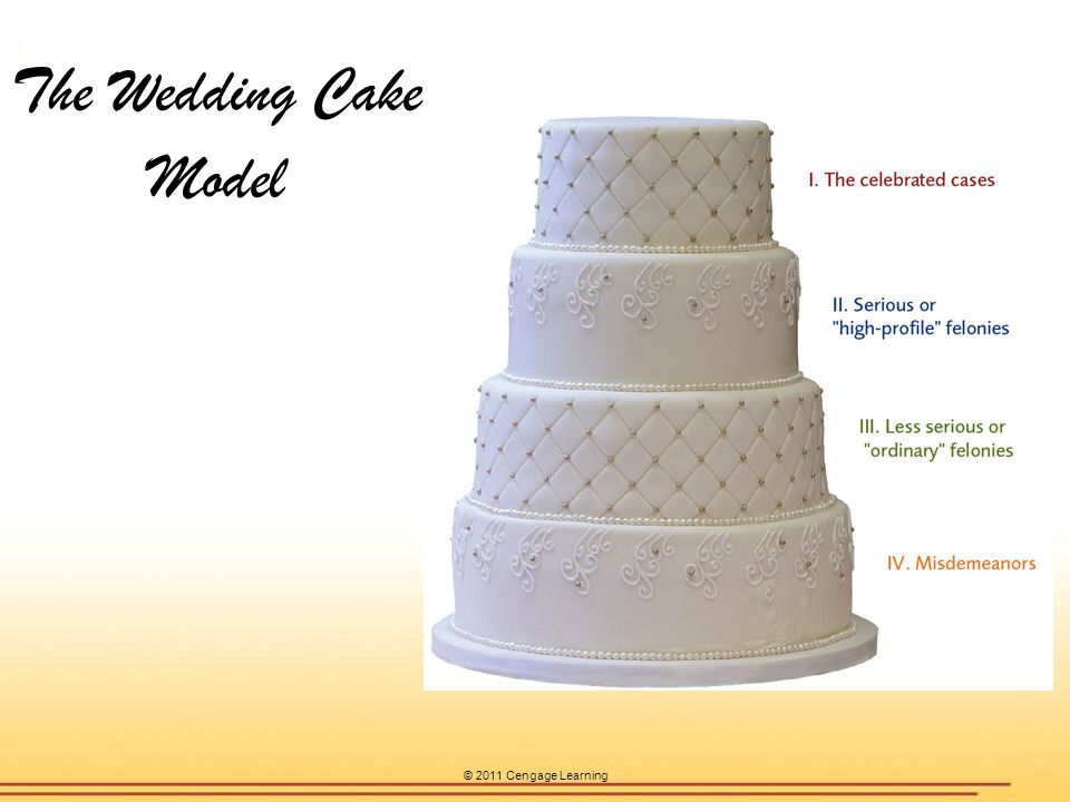 wedding cake model of justice chapter 1 criminal justice today ppt 23269