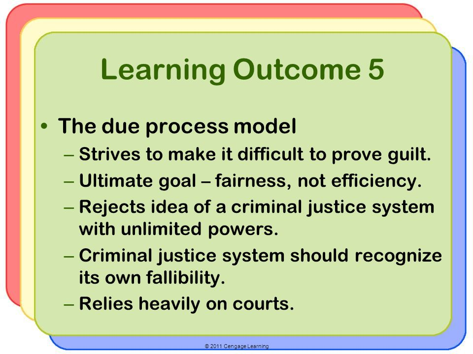 Learning Outcome 5 The due process model
