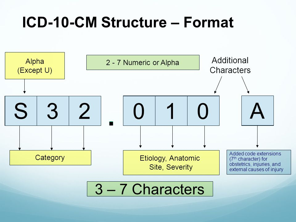Icd 10 Cm An Introduction Ppt Video Online Download