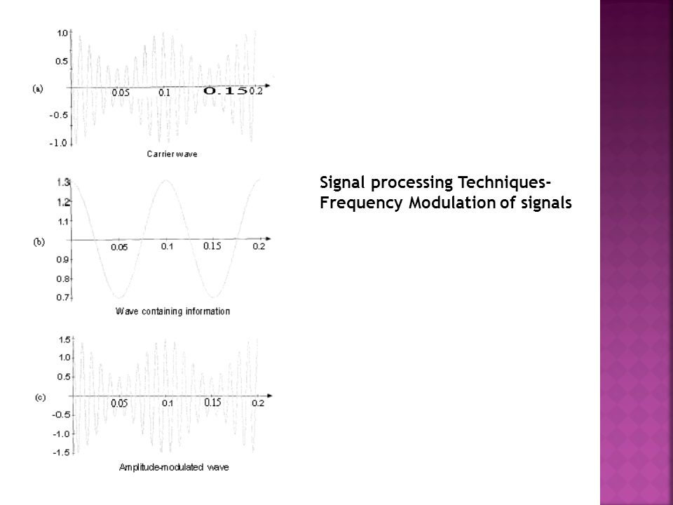 Signal processing Techniques- Frequency Modulation of signals
