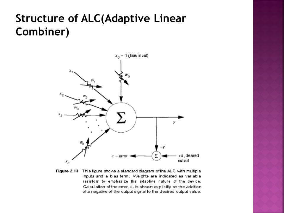 Structure of ALC(Adaptive Linear Combiner)