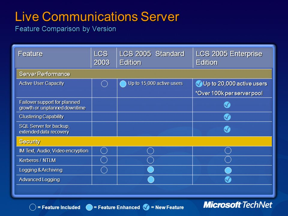 Live Communications Server Feature Comparison by Version