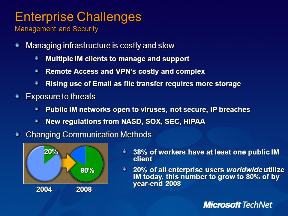 Enterprise Challenges Management and Security