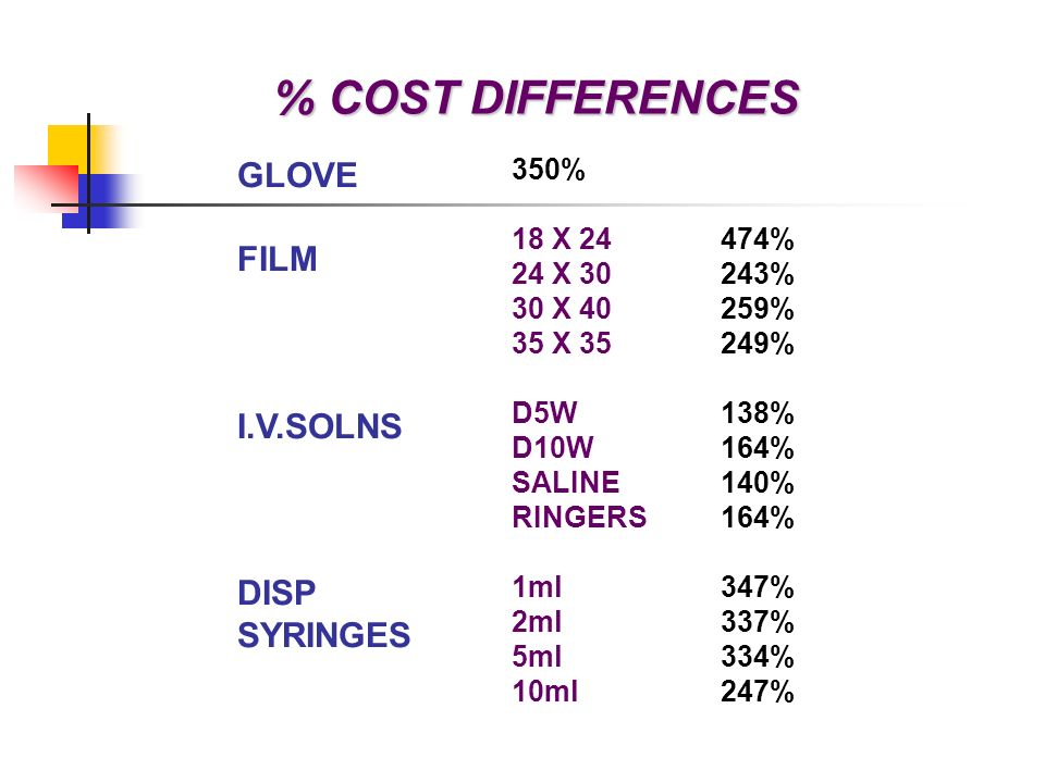 % COST DIFFERENCES GLOVE FILM I.V.SOLNS DISP SYRINGES 350%