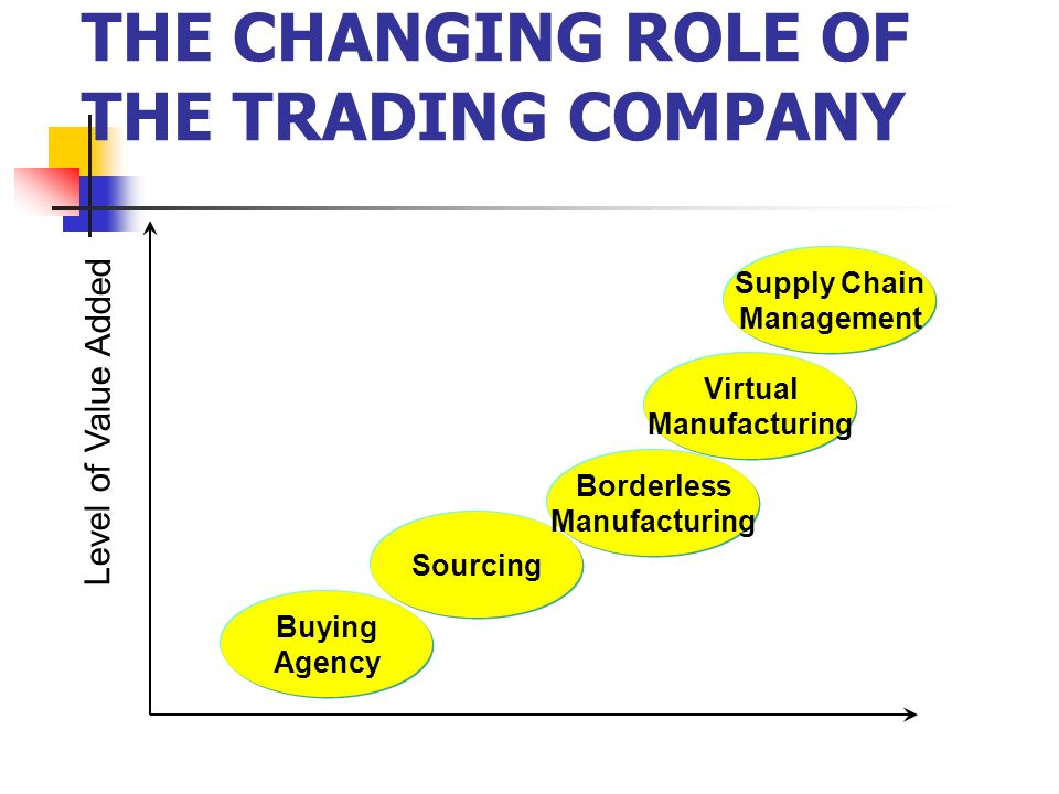 THE CHANGING ROLE OF THE TRADING COMPANY