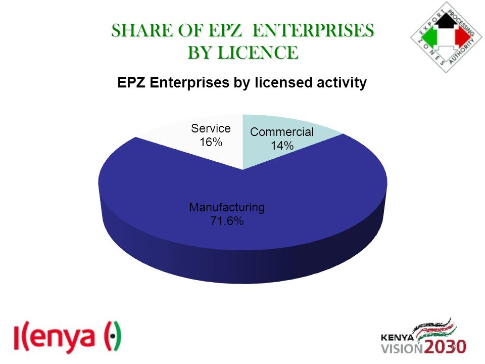 SHARE OF EPZ ENTERPRISES BY LICENCE