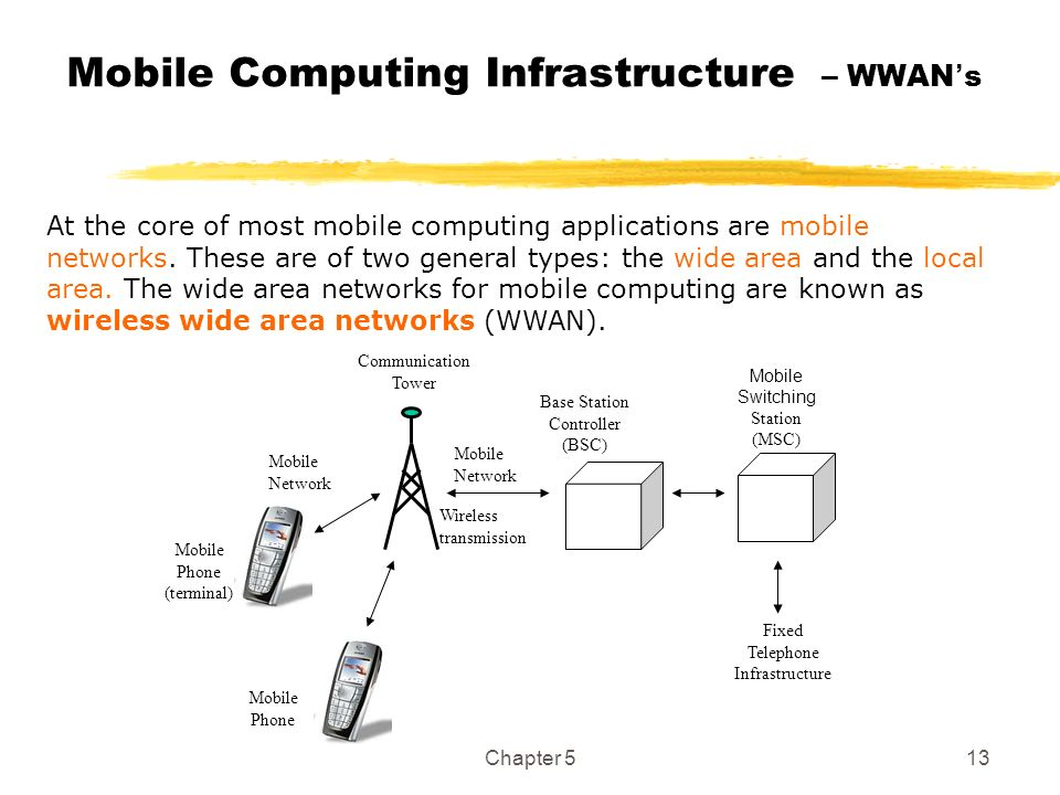 Mobile Computing Infrastructure – WWAN's