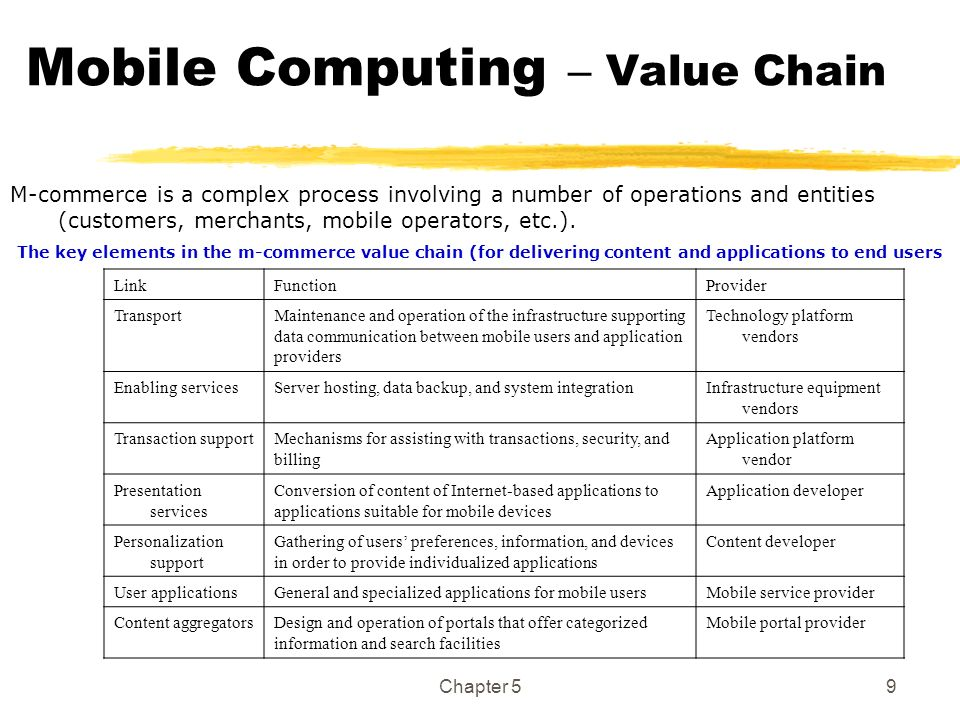 Mobile Computing – Value Chain