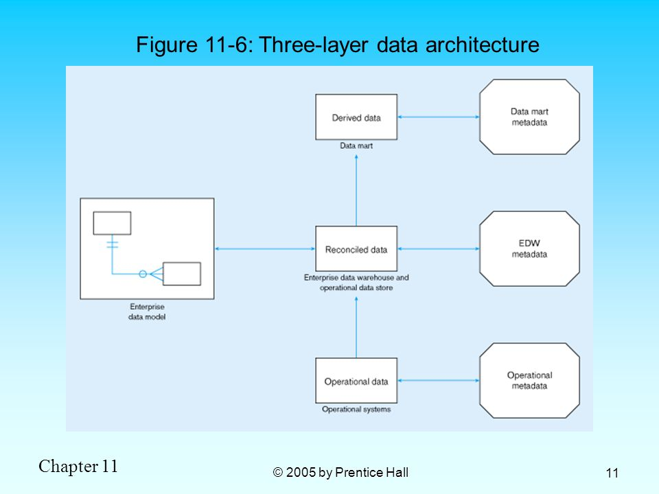 Figure 11-6: Three-layer data architecture