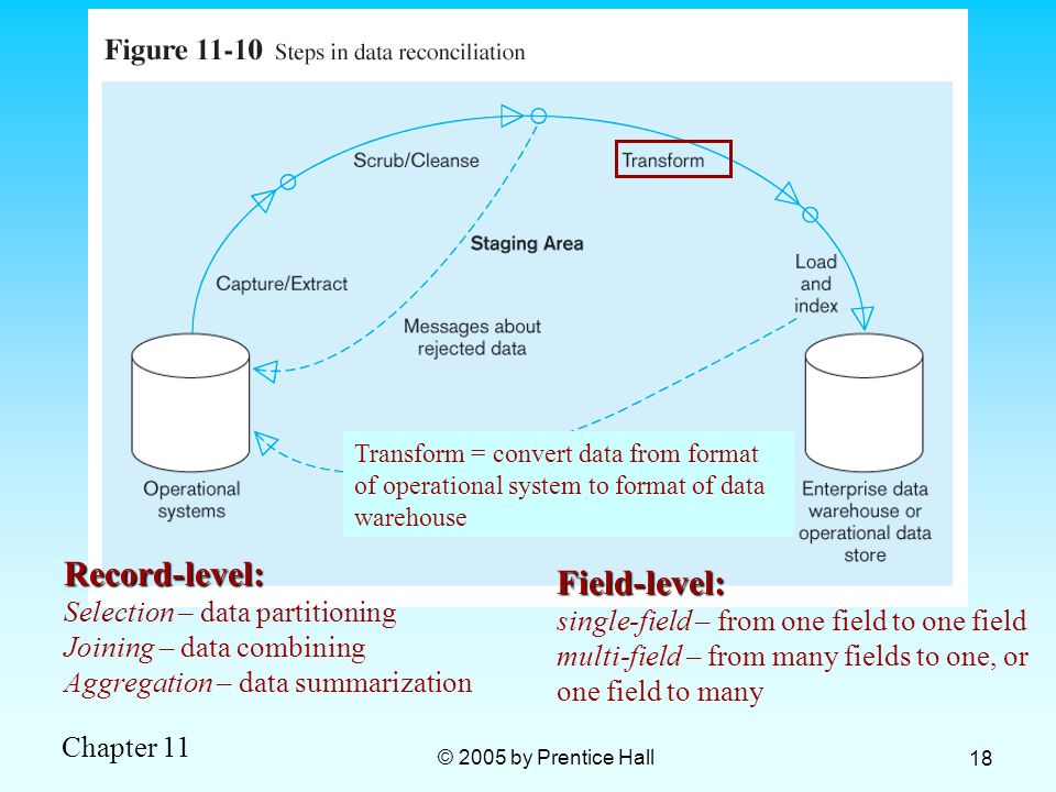 Record-level: Field-level: Selection – data partitioning