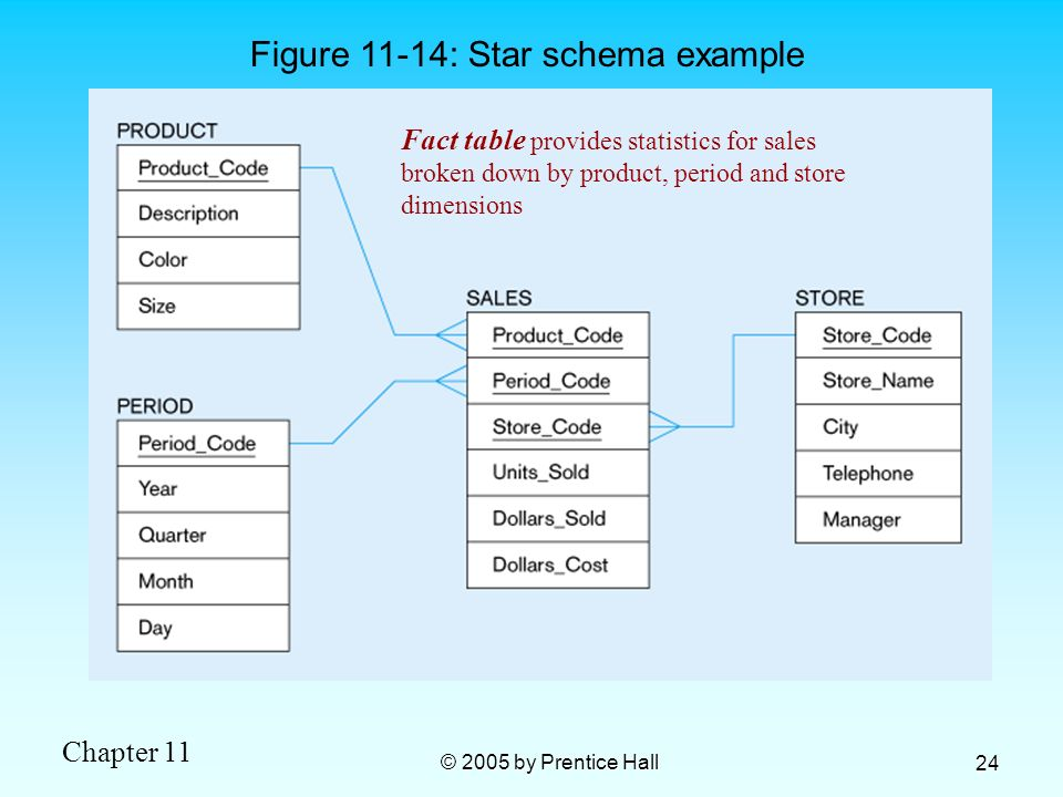 Figure 11-14: Star schema example