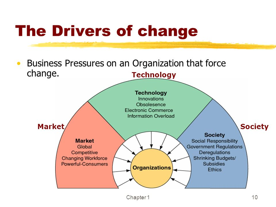 The Drivers of change Business Pressures on an Organization that force change. Technology. Market.