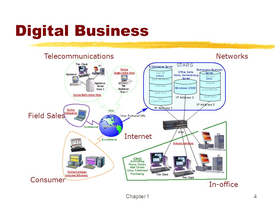 Digital Business Telecommunications Networks Field Sales Internet