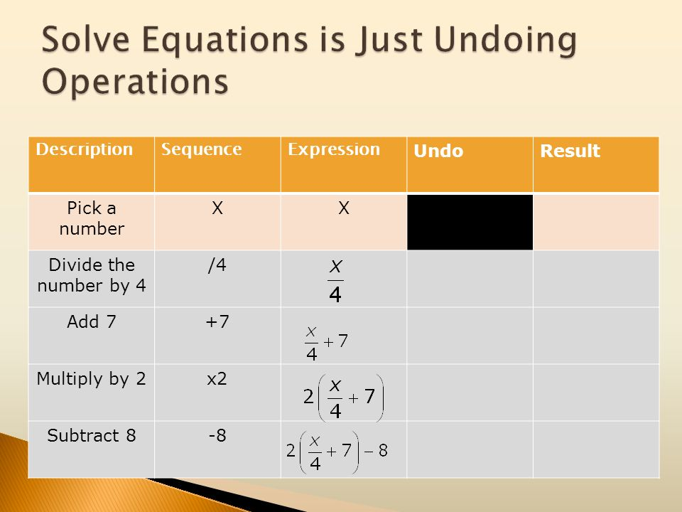 Solve Equations is Just Undoing Operations