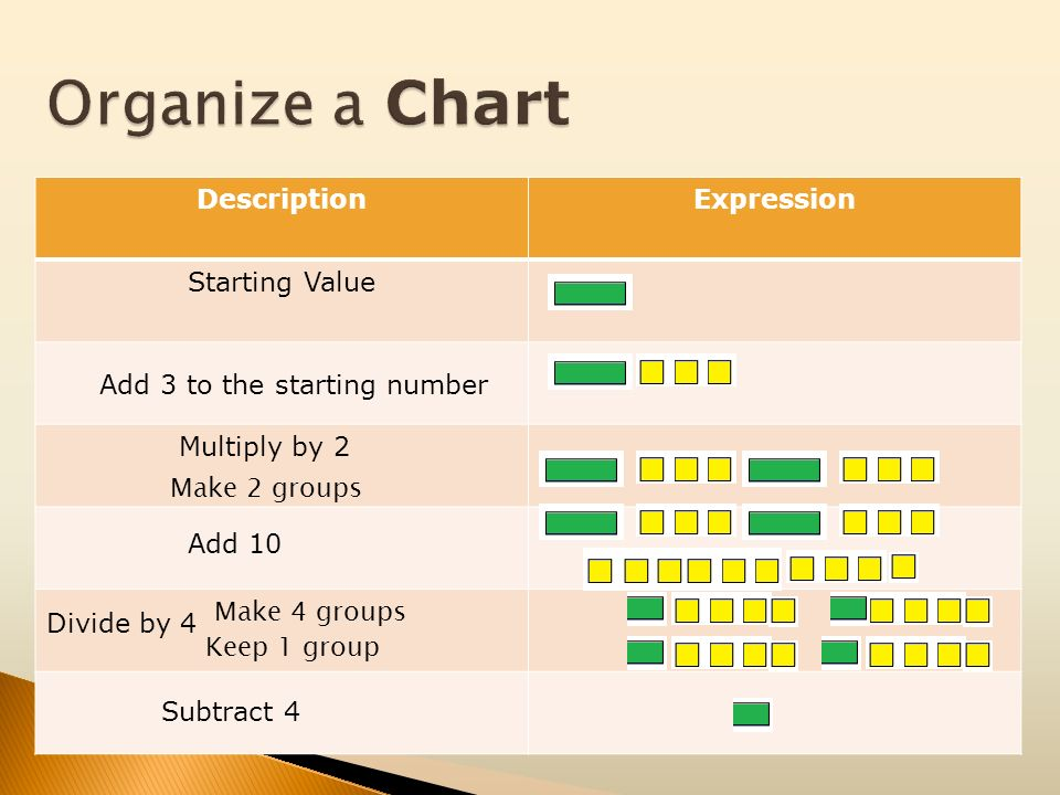 Organize a Chart Description Expression Starting Value