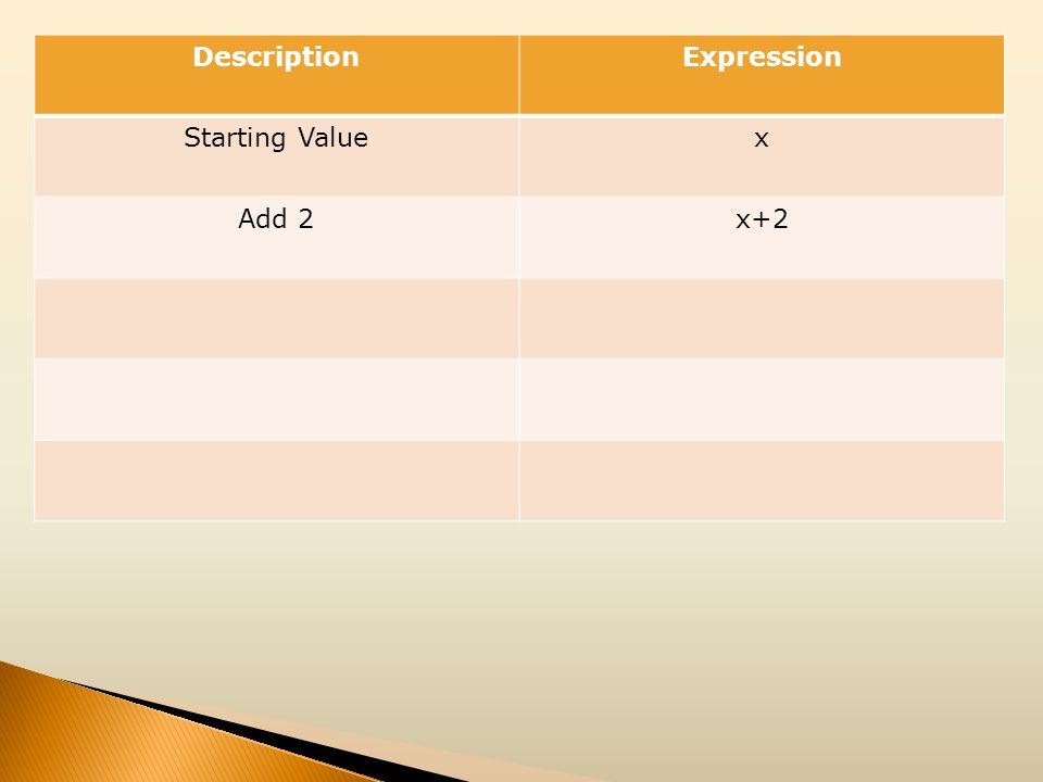 Description Expression Starting Value x Add 2 x+2