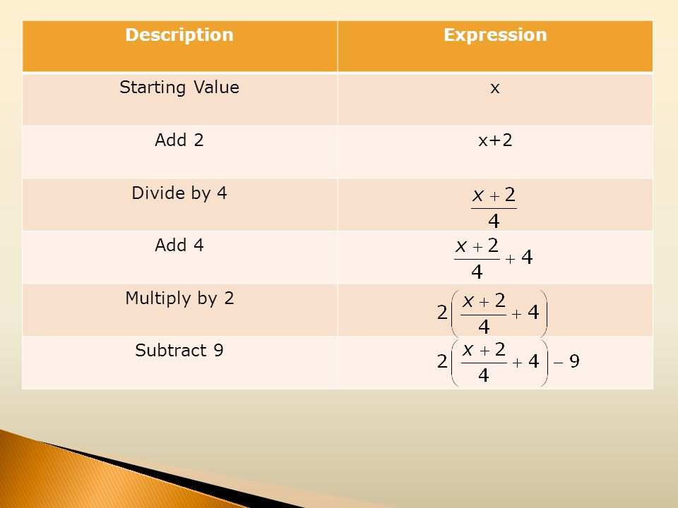 Description Expression Starting Value x Add 2 x+2 Divide by 4 Add 4 Multiply by 2 Subtract 9