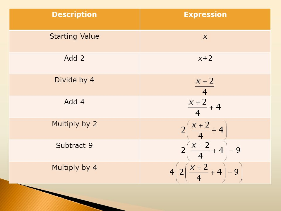 Description Expression. Starting Value. x. Add 2. x+2. Divide by 4. Add 4. Multiply by 2. Subtract 9.