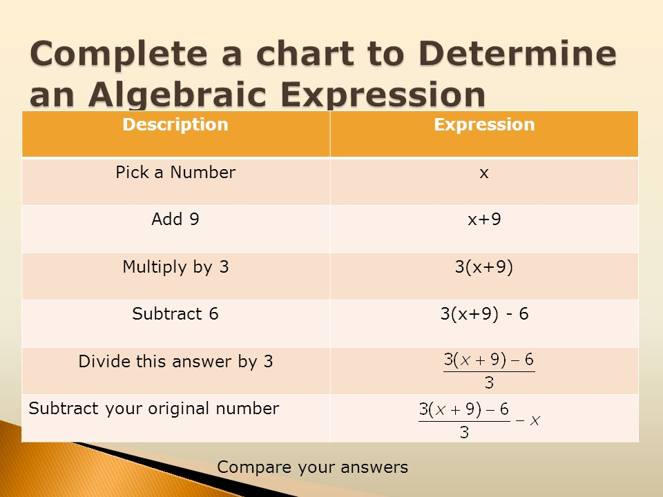 Complete a chart to Determine an Algebraic Expression