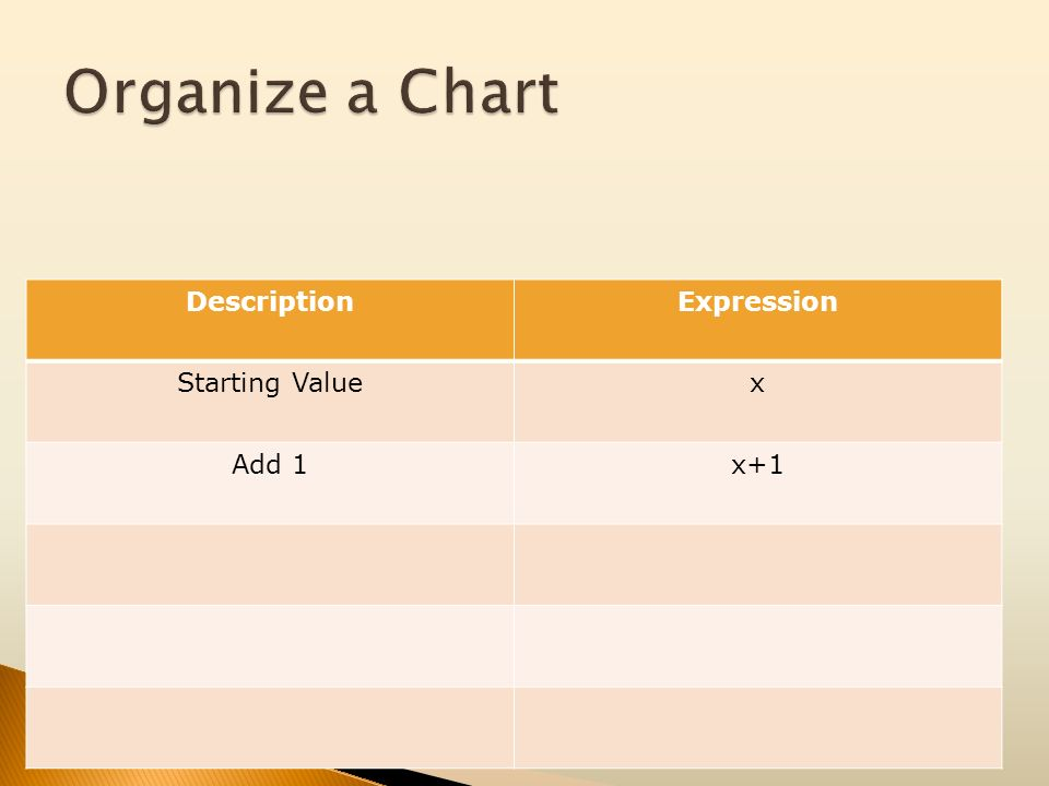 Organize a Chart Description Expression Starting Value x Add 1 x+1