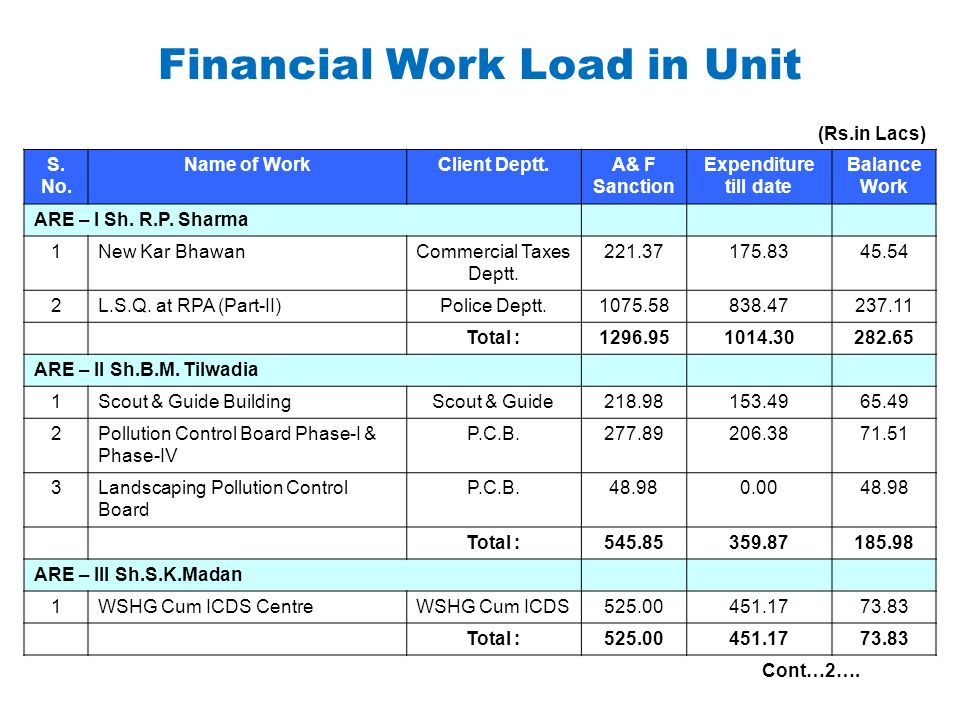 Financial Work Load in Unit