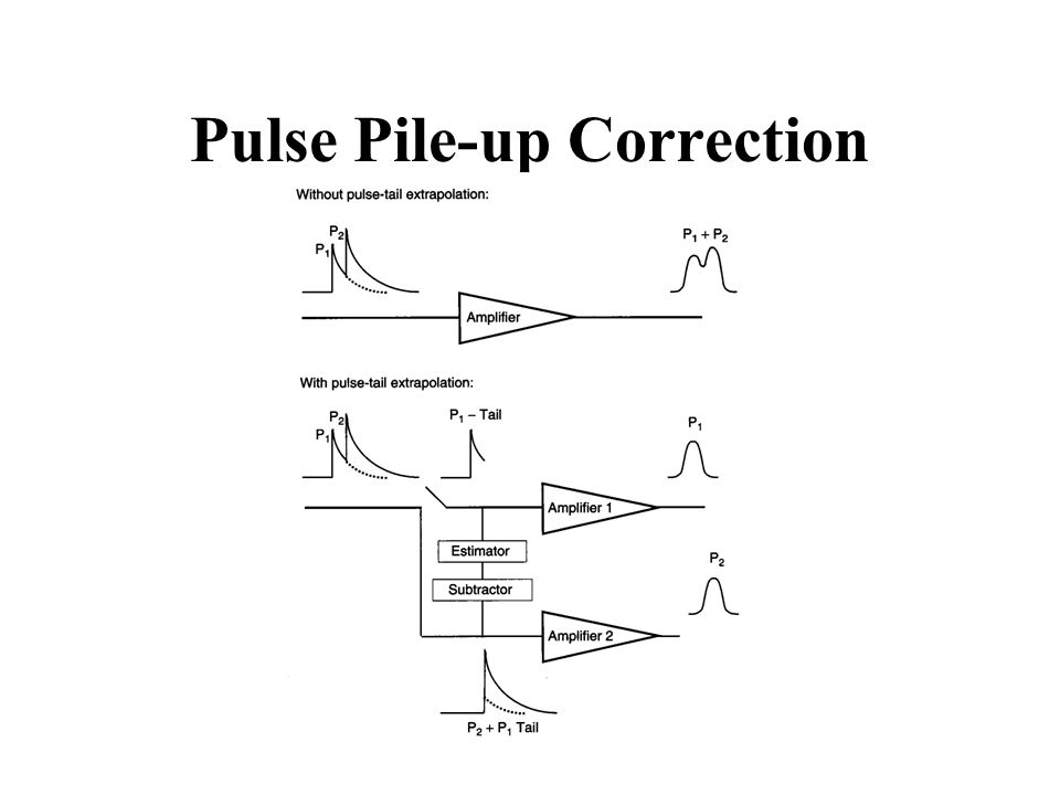Pulse Pile-up Correction