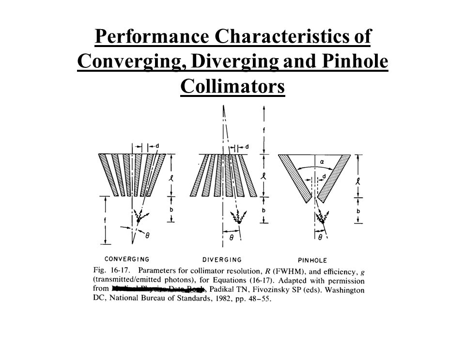 Performance Characteristics of Converging, Diverging and Pinhole Collimators